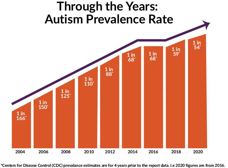 Prevalence Of Autism Increases By 10 To 1 In 54 Children Southwest Autism Research Resource Center Sarrc